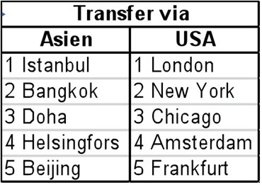 Transfer via Asien och USA